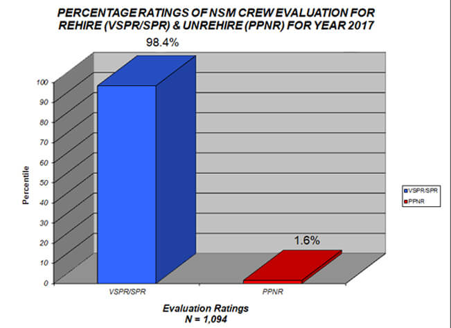 Crews Performance Evaluation Research 2017 - Page 1